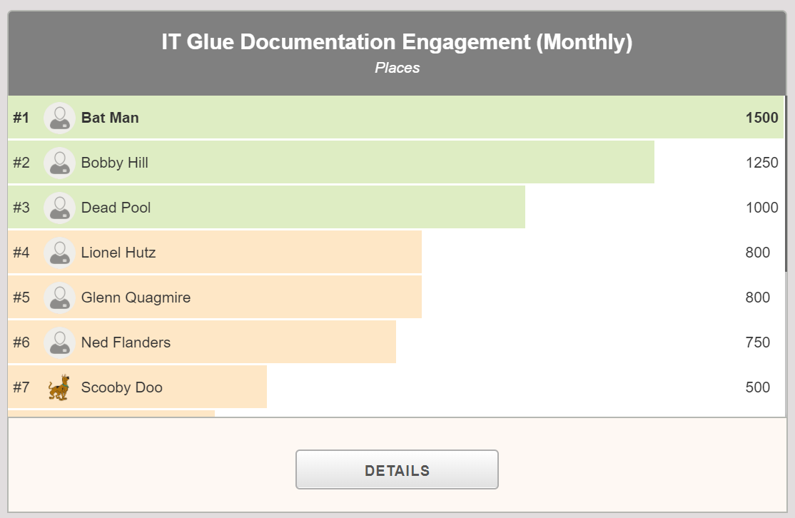 IT_Glue_documentation_leaderboard.png